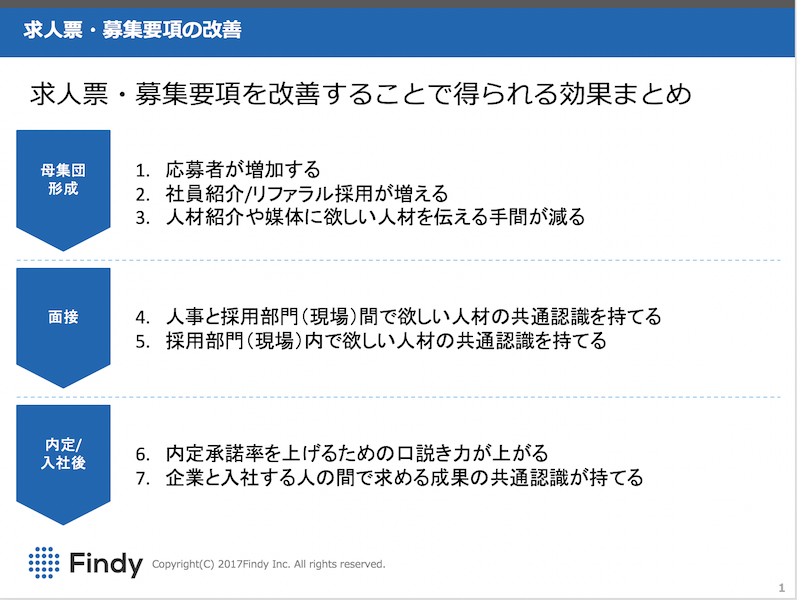 求人票改善がもたらす採用活動への7つの効果