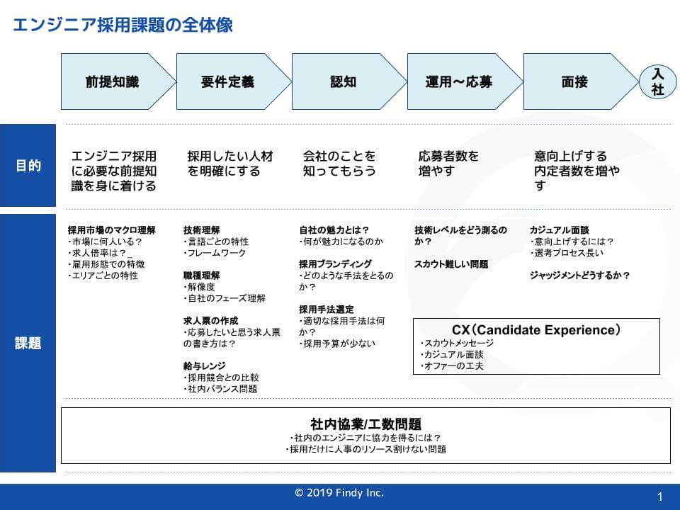 【エンジニア採用担当者向け】エンジニア採用を成功させる7つのステップ 〜100社以上の採用課題をまとめました〜